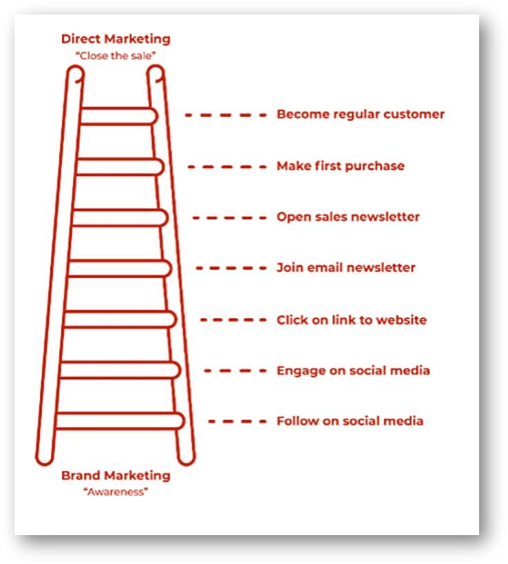 Social media Engagement adder